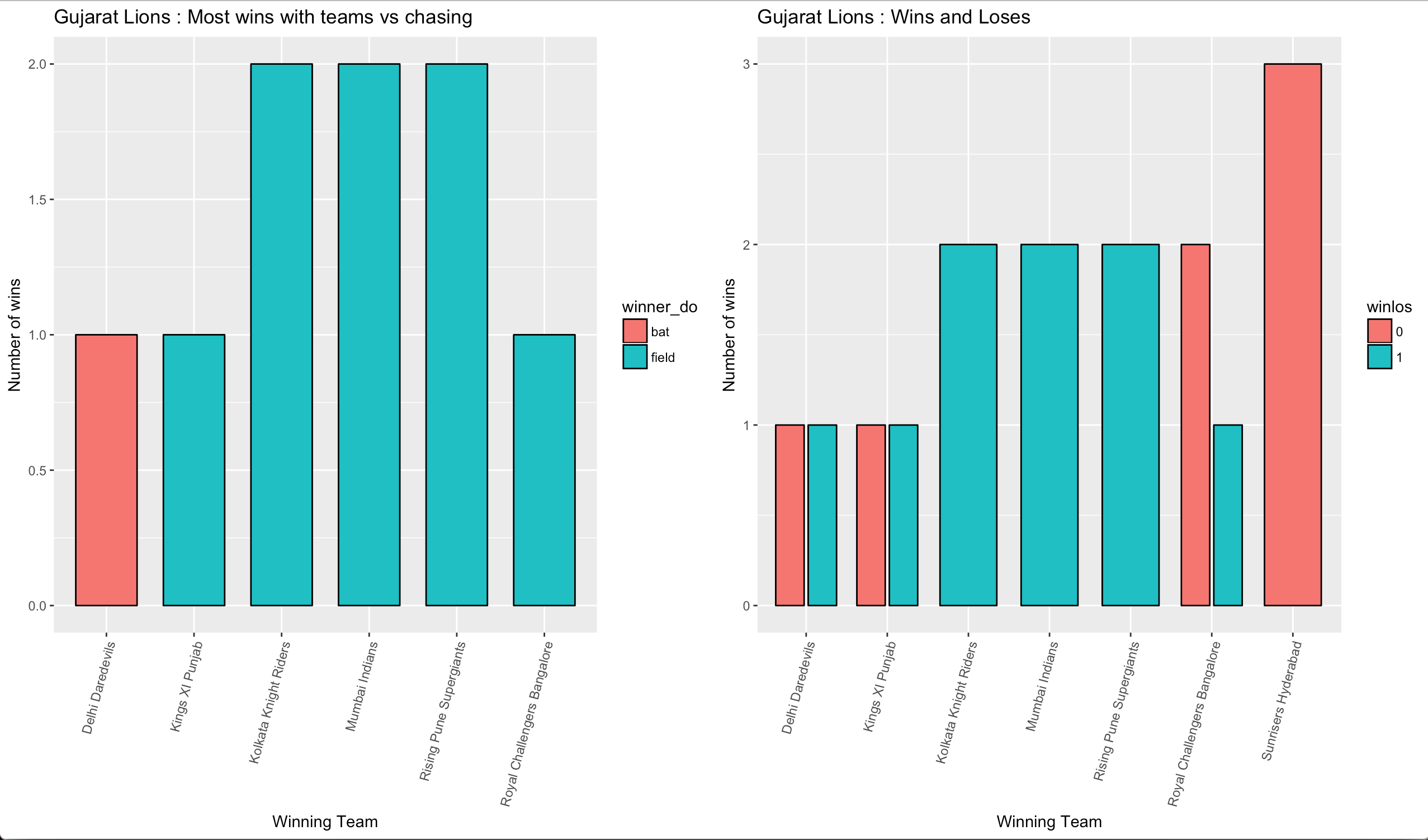 Analysis of Indian Premier League Data from Kaggle - Nonsensical